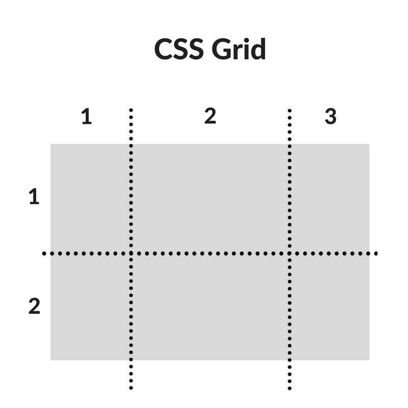 css grid example1