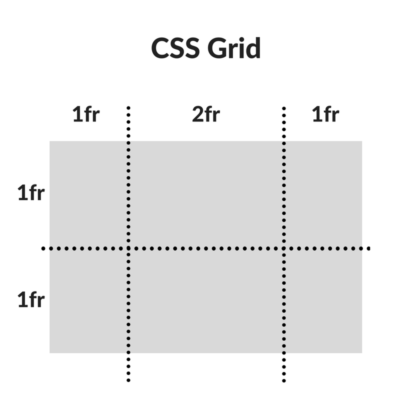 css grid example2
